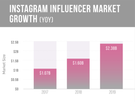 Instagram influencer market growth 2017 to 2019.